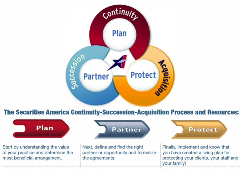 Securities America Continuity-Succession-Acquisition